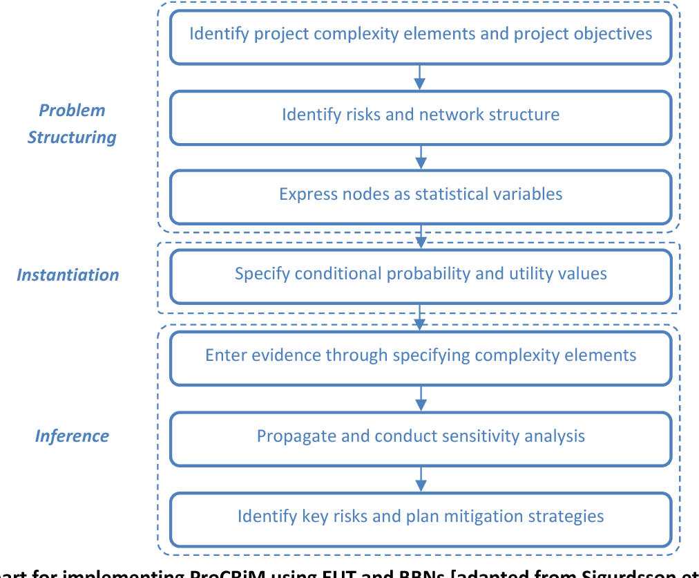 Figure 3 from Project complexity and risk management