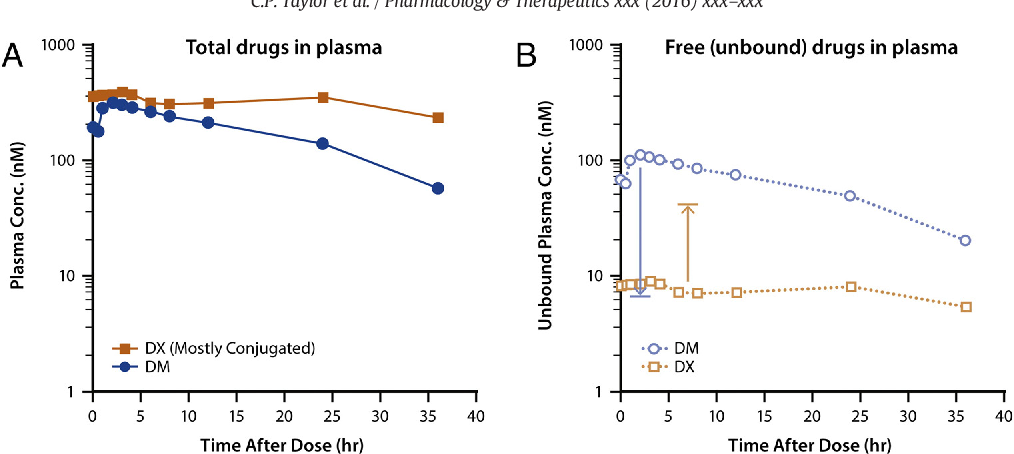 Figure 2 from Pharmacology of dextromethorphan: Relevance to