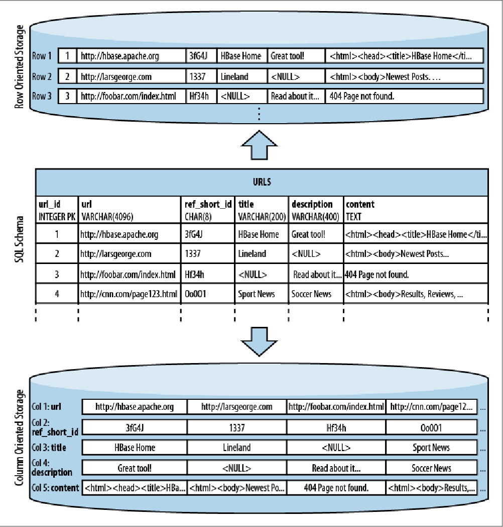 PDF] HBase: The Definitive Guide - Semantic Scholar
