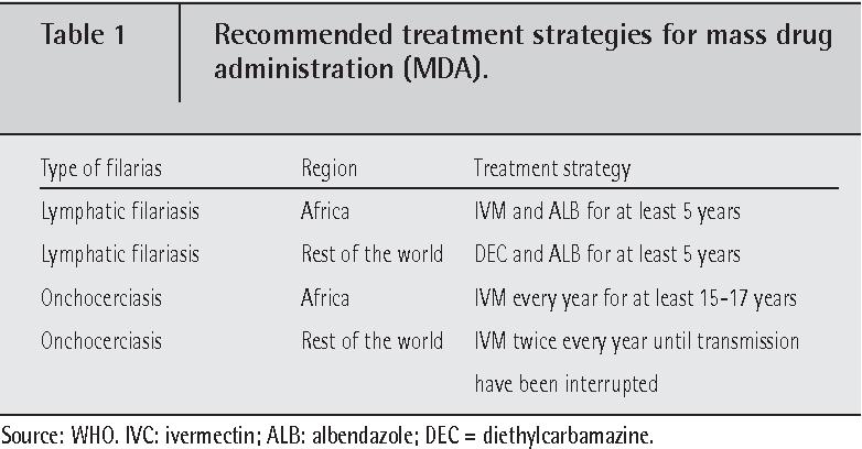 PDF] Determinants of parasite drug resistance in human