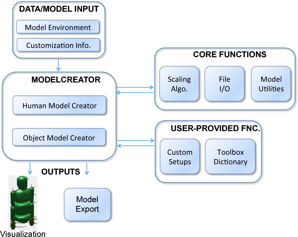 Figure 1 from ModelFactory: A Matlab/Octave based toolbox to