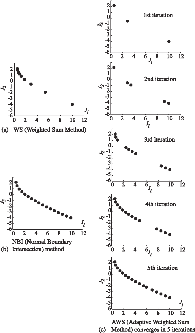 Figure 6 from Adaptive Weighted Sum Method for Bi-objective