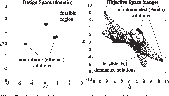 Figure 7 from Adaptive Weighted Sum Method for Bi-objective