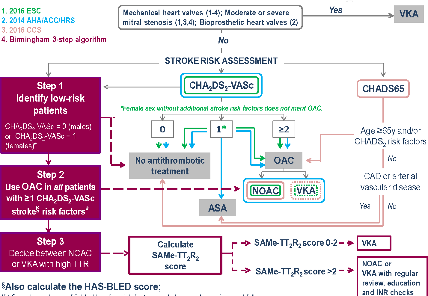 Figure 1 from Viewpoint: Stroke Prevention in Recent