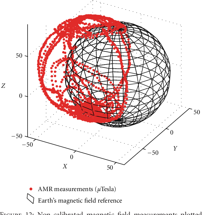 Figure 12: Non-calibrated magnetic field measurements plotted on the sphere manifold whose radius equals the norm of the local Earths magnetic field.