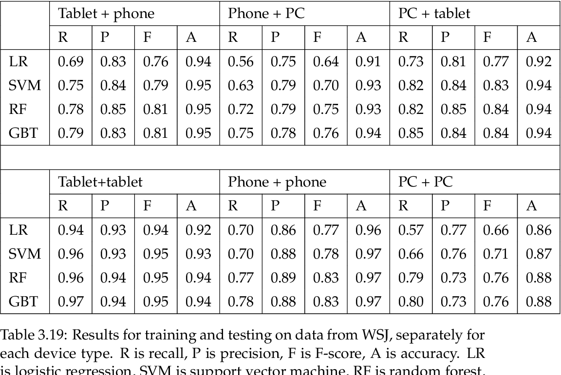 table 3.19