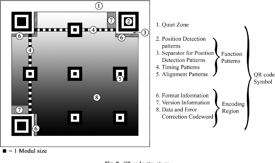 A readability analysis for QR code application in a