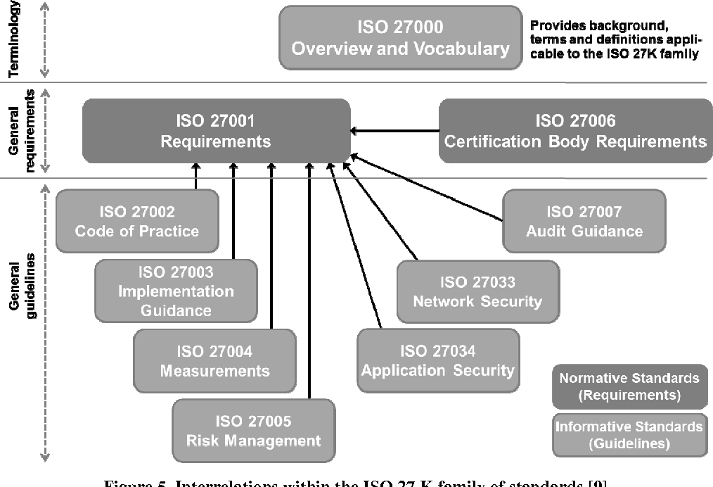 iso 27001 guidelines and standards pdf