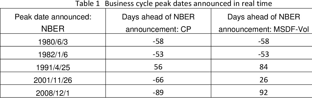 NBER dating cycli