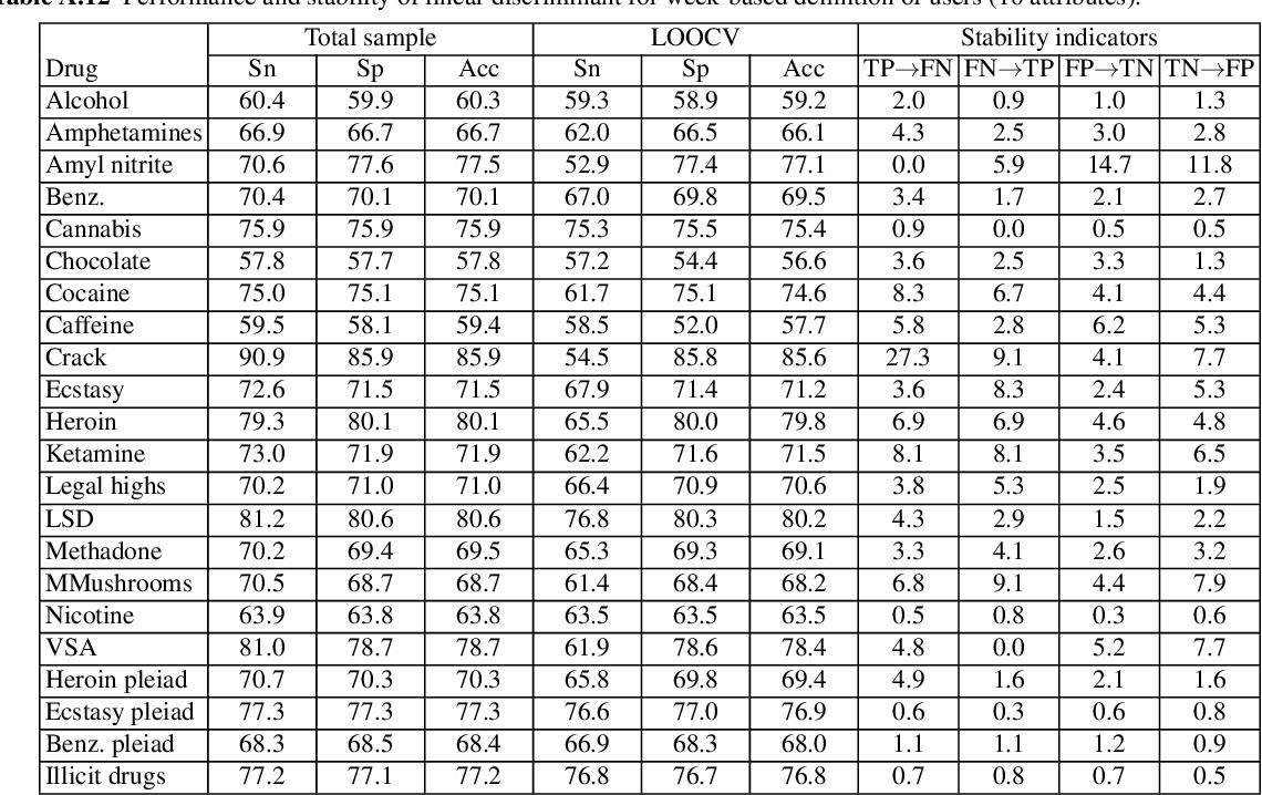 table A.12