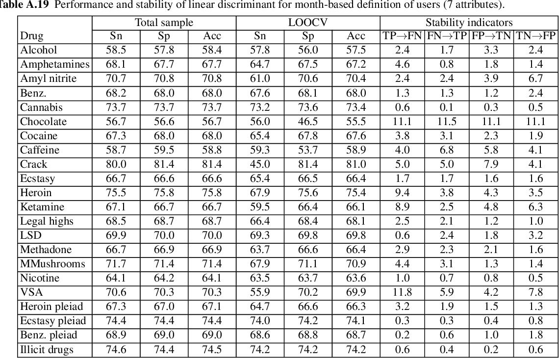 table A.19