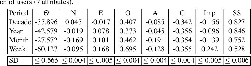 table 3.32