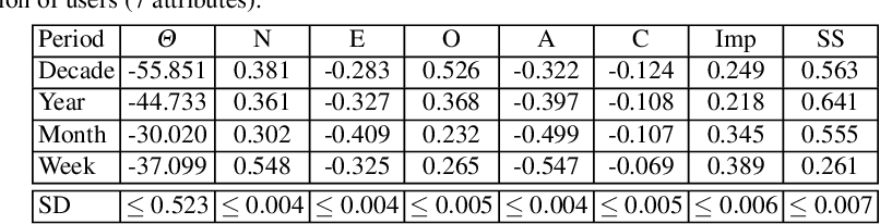 table 3.33