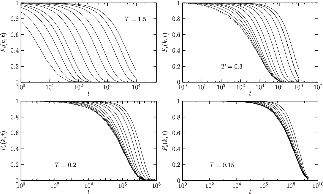 Figure 3 from Length scale for the onset of Fickian