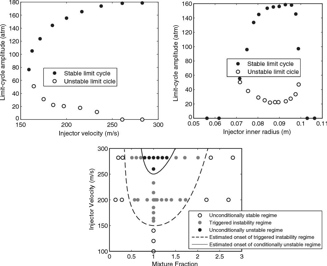 PDF] Propellant Injector Influence on Liquid-Propellant