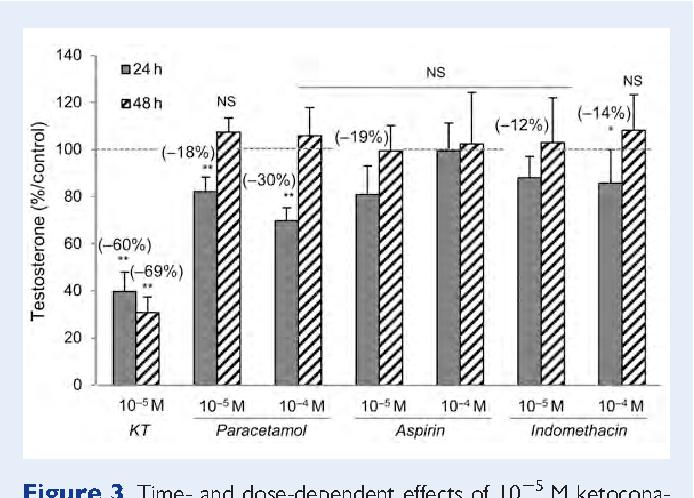 PDF] Paracetamol, aspirin and indomethacin display endocrine