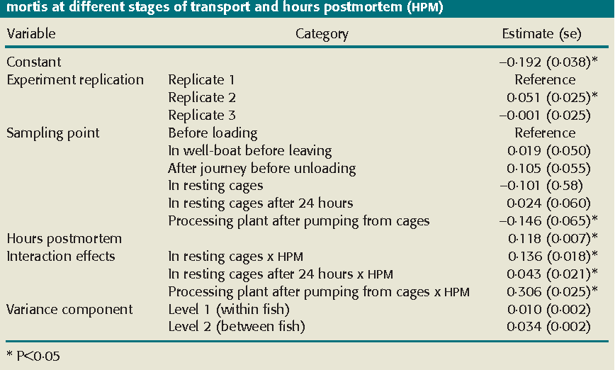 Table 3 from Effects of well-boat transportation on the