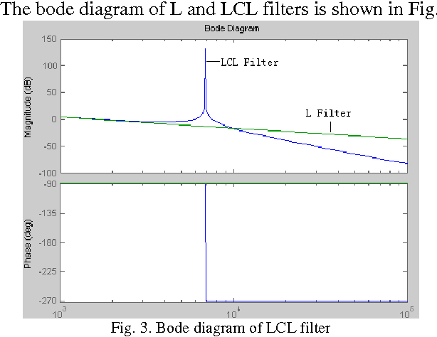 Pdf Design And Research On The Lcl Filter In Three Phase Pv Grid Connected Inverters Semantic Scholar