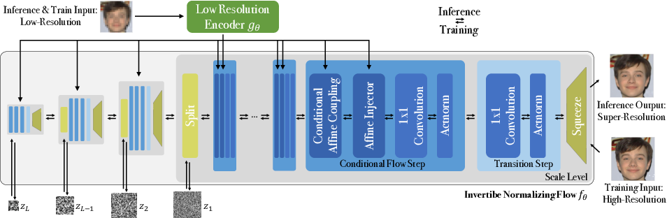 PDF] SRFlow: Learning the Super-Resolution Space with Normalizing Flow |  Semantic Scholar