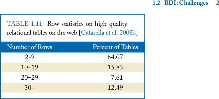 table 1.11
