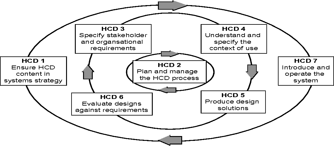 Pdf Iso Standards For User Centered Design And The Specification Of Usability Semantic Scholar