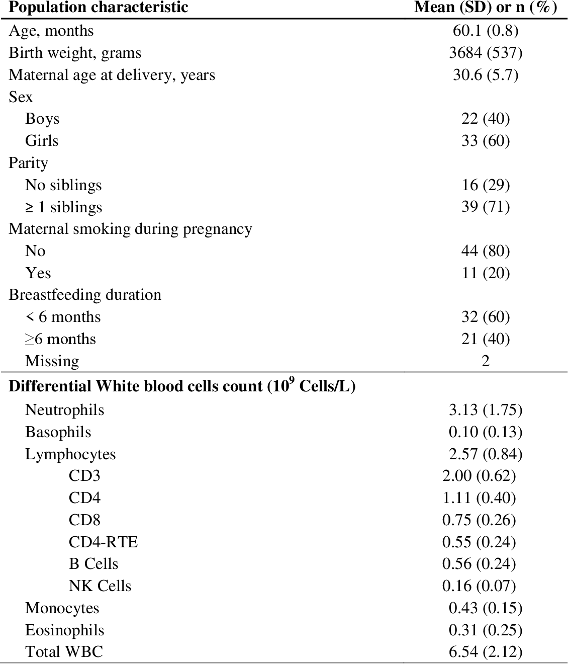 Table 1 from Children's white blood cell counts in relation