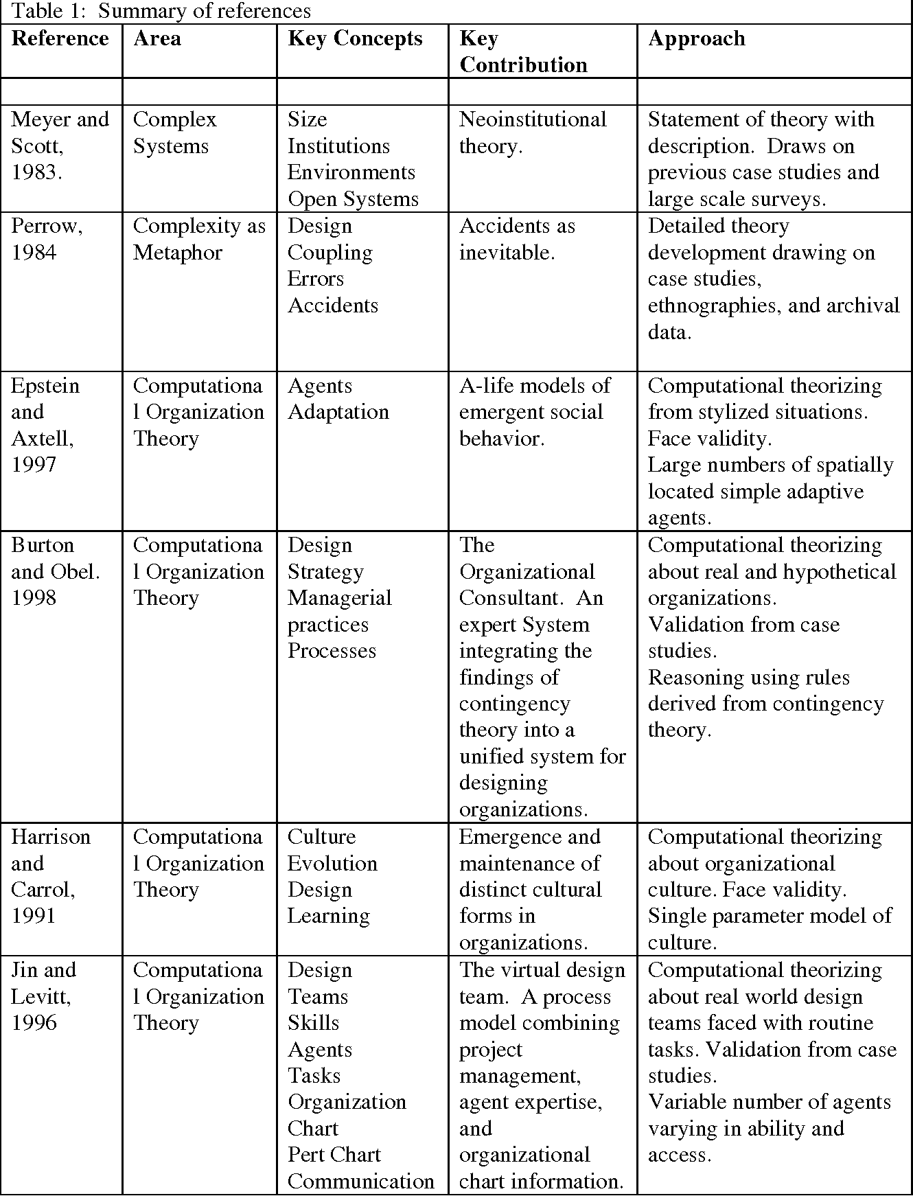 Table 1 From Intra Organizational Complexity And Computation Semantic Scholar