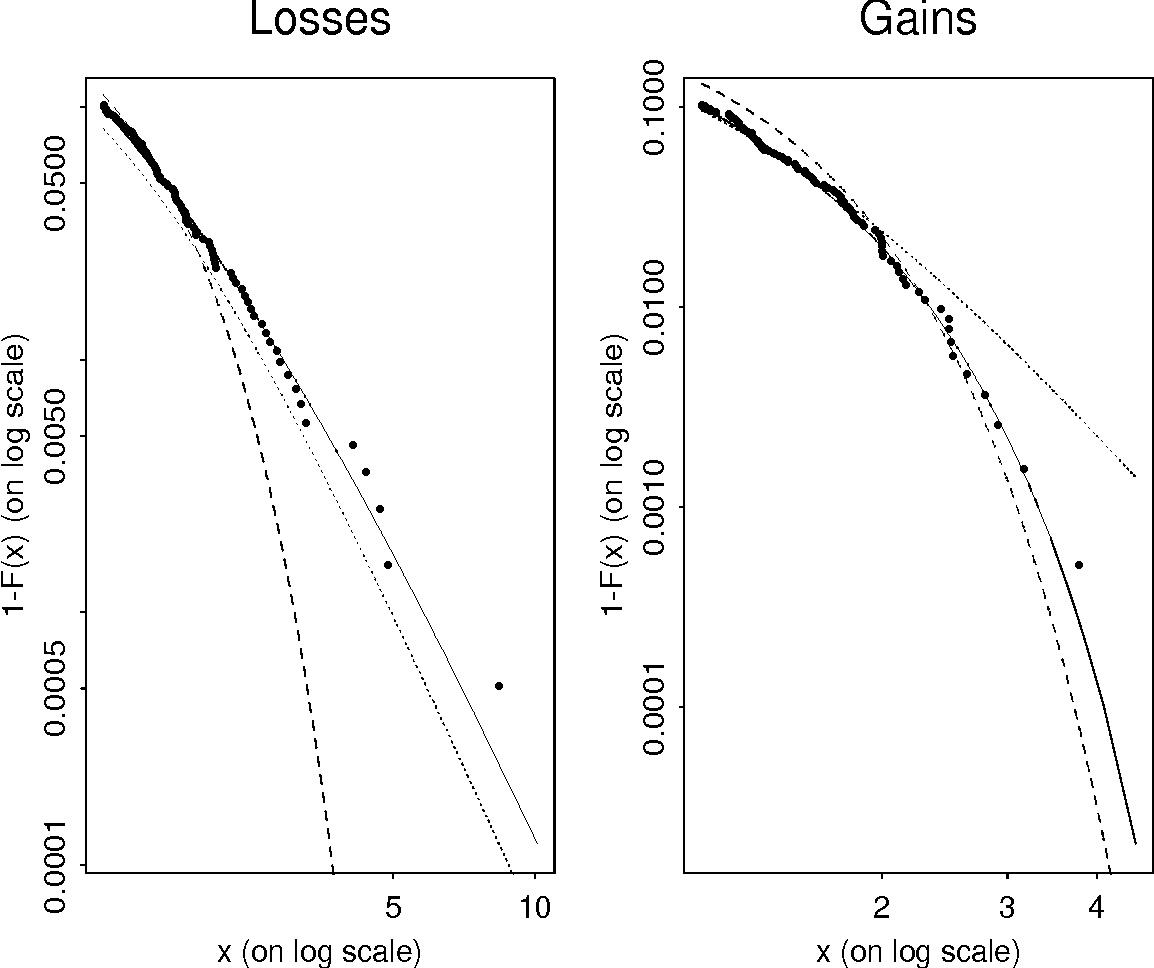 Figure 4 from Estimation of tail-related risk measures for