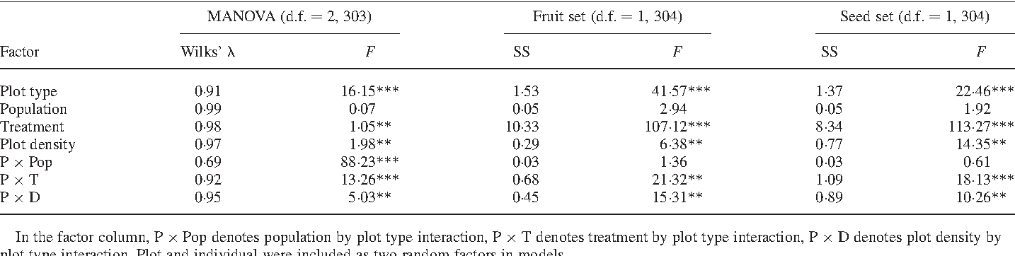 TABLE 1. Effect of plot type (pure or mixed), population, treatment (supplemental hand pollination or control), plot density (low or high) on levels of fruit set and seed set in Pedicularis monbeigiana