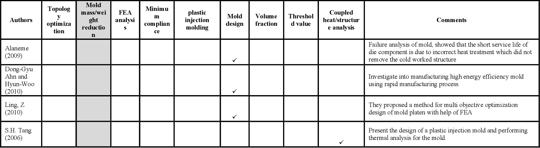 PDF] Investigation of methods and validation techniques for