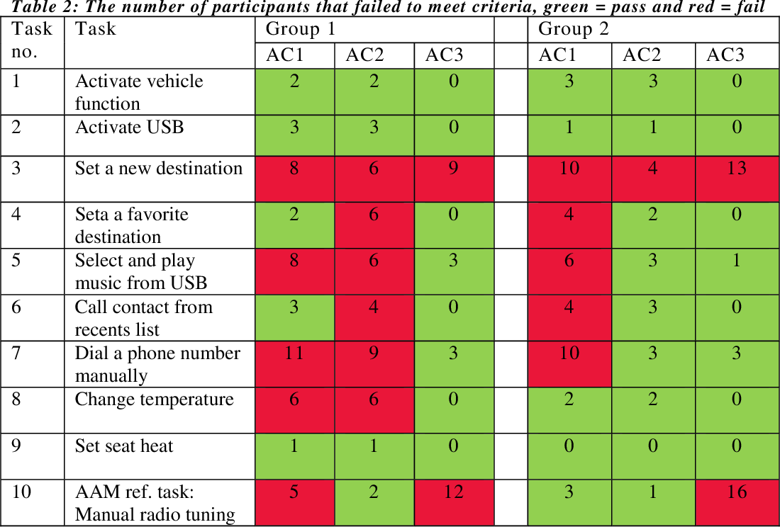 Repeatability of the NHTSA Visual-Manual Guidelines Assessment ...