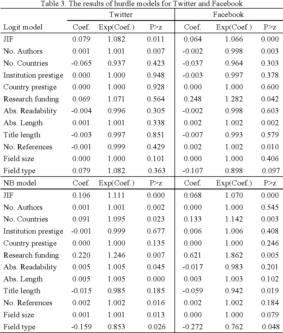Table 3 From On The Differences Between Citations And