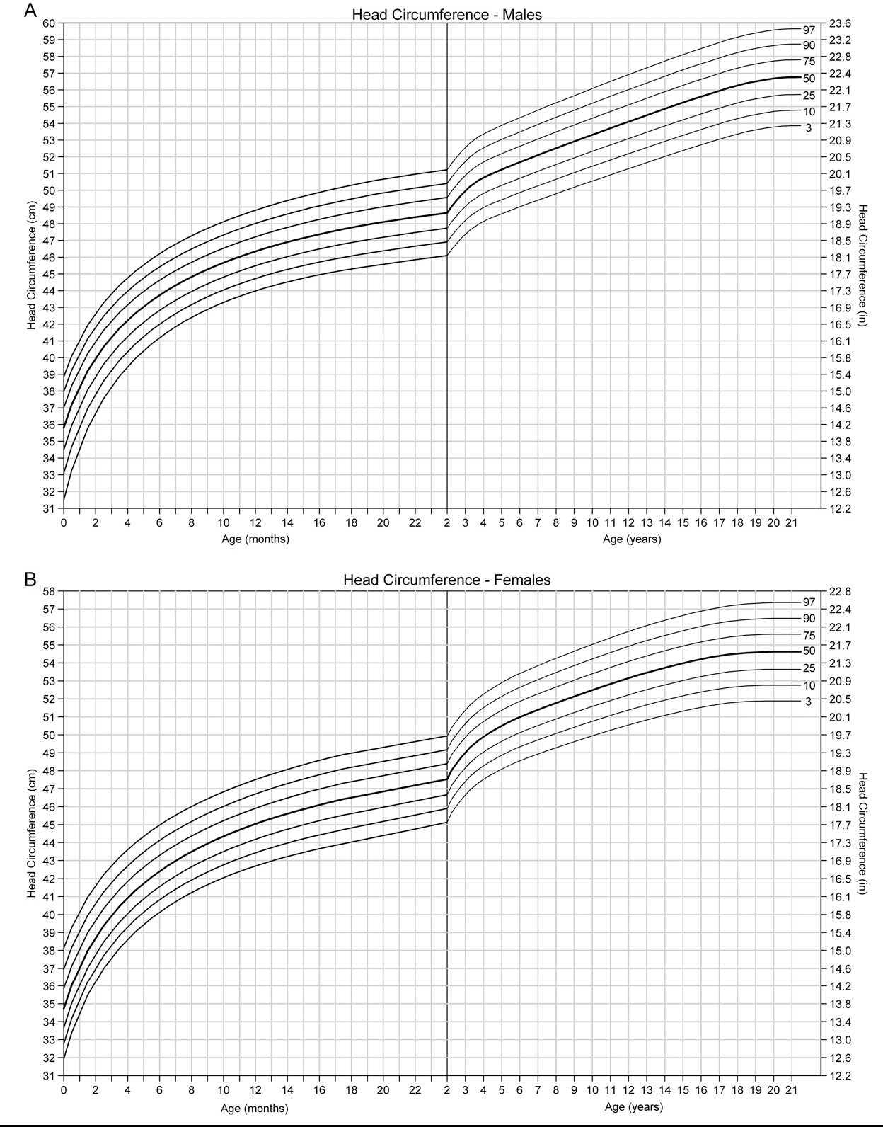 United States head circumference growth reference charts birth to ...
