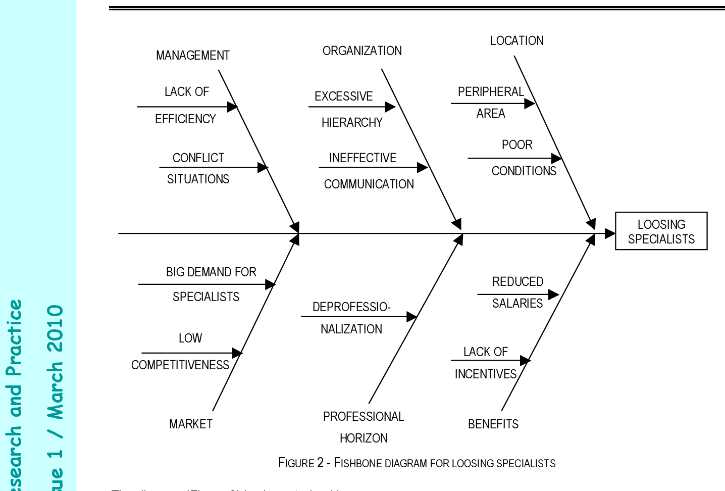Pdf Application Of Fishbone Diagram To Determine The Risk Of An Event With Multiple Causes Semantic Scholar