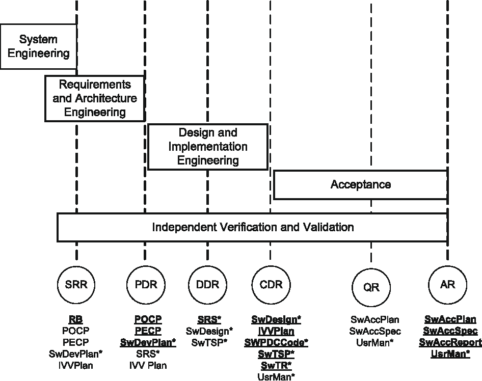 Figure 2 From Generating Model Based Test Cases From Natural Language Requirements For Space Application Software Semantic Scholar