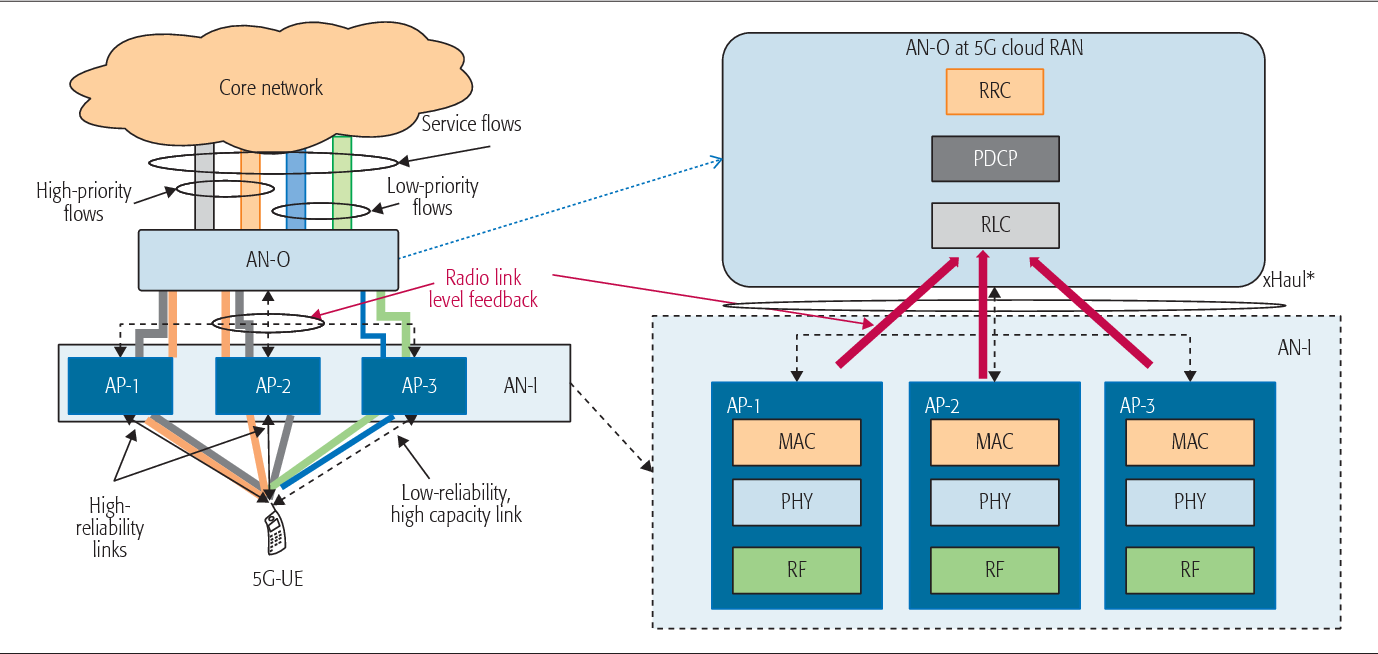 Figure 4 from 5G Radio Access Network Architecture: Design