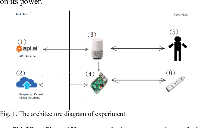 Figure 1 from Voice recognition by Google Home and Raspberry