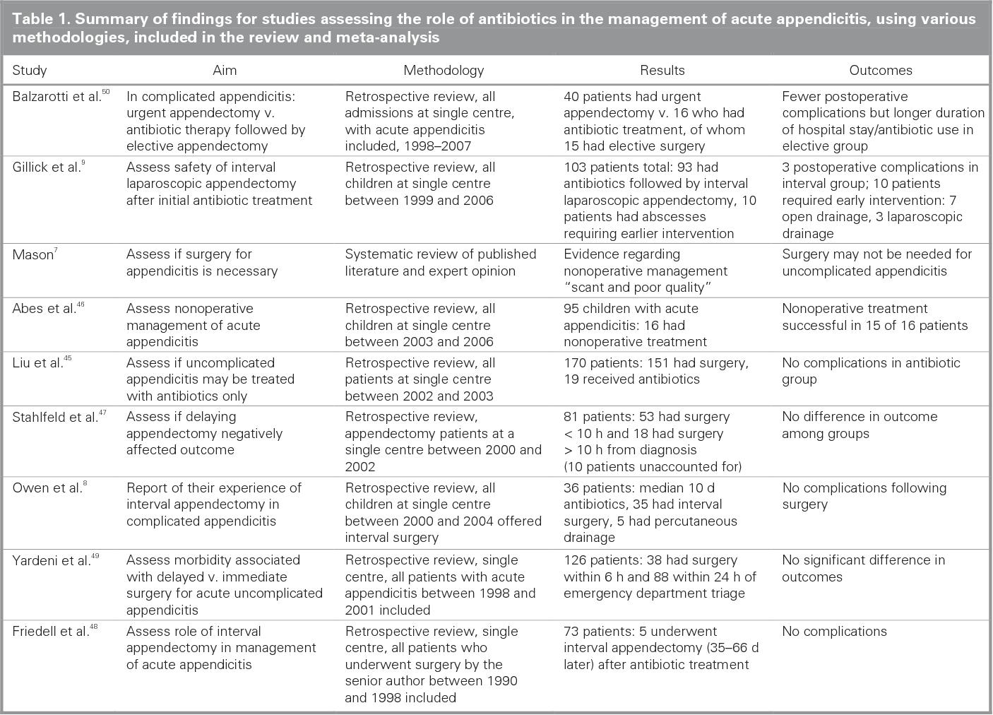 PDF] Antibiotics versus appendectomy in the management of