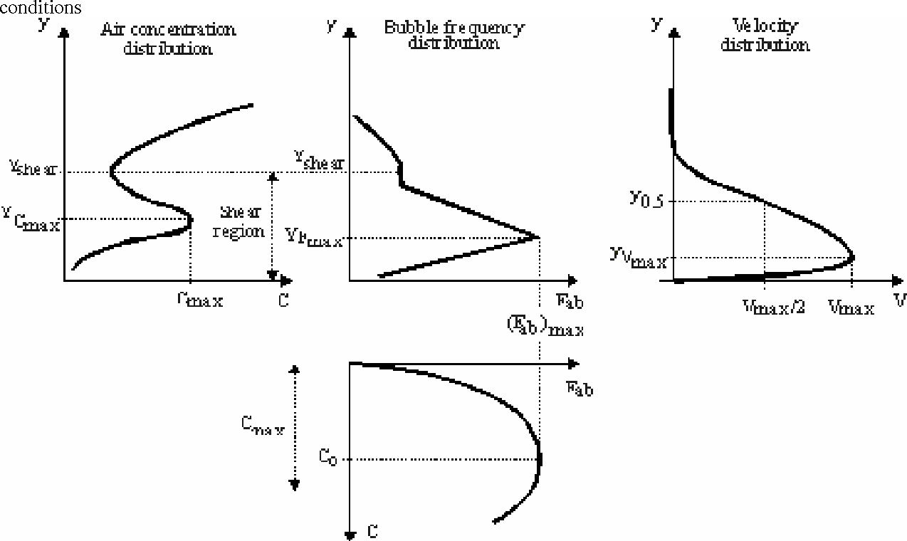 Figure 3 from Experimental Study of the Air-Water Shear Flow