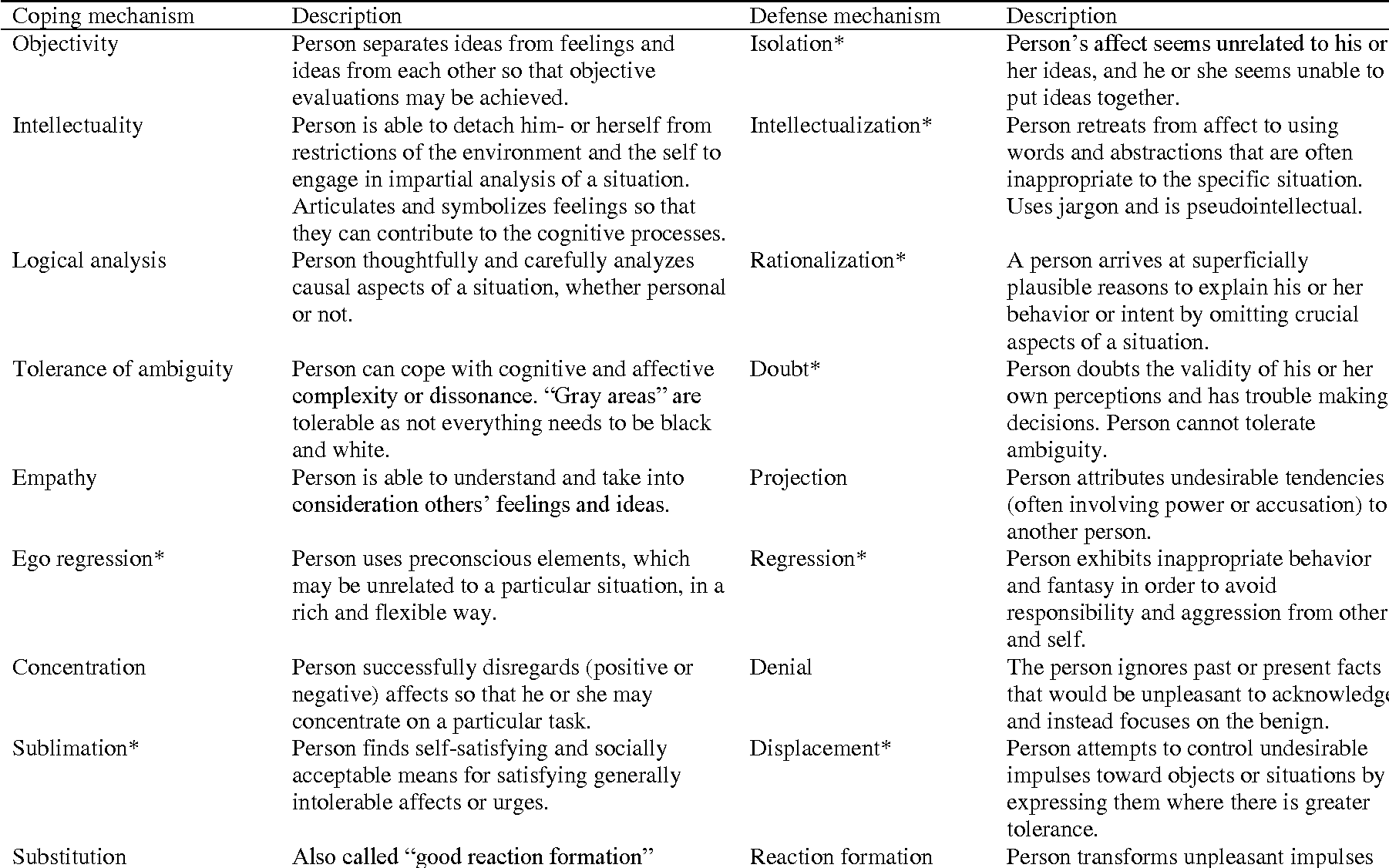 Table 1 From Change In Coping And Defense Mechanisms Across Adulthood Longitudinal Findings In A European American Sample Semantic Scholar