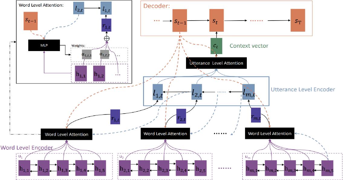 PDF] Deep Learning Based Chatbot Models - Semantic Scholar