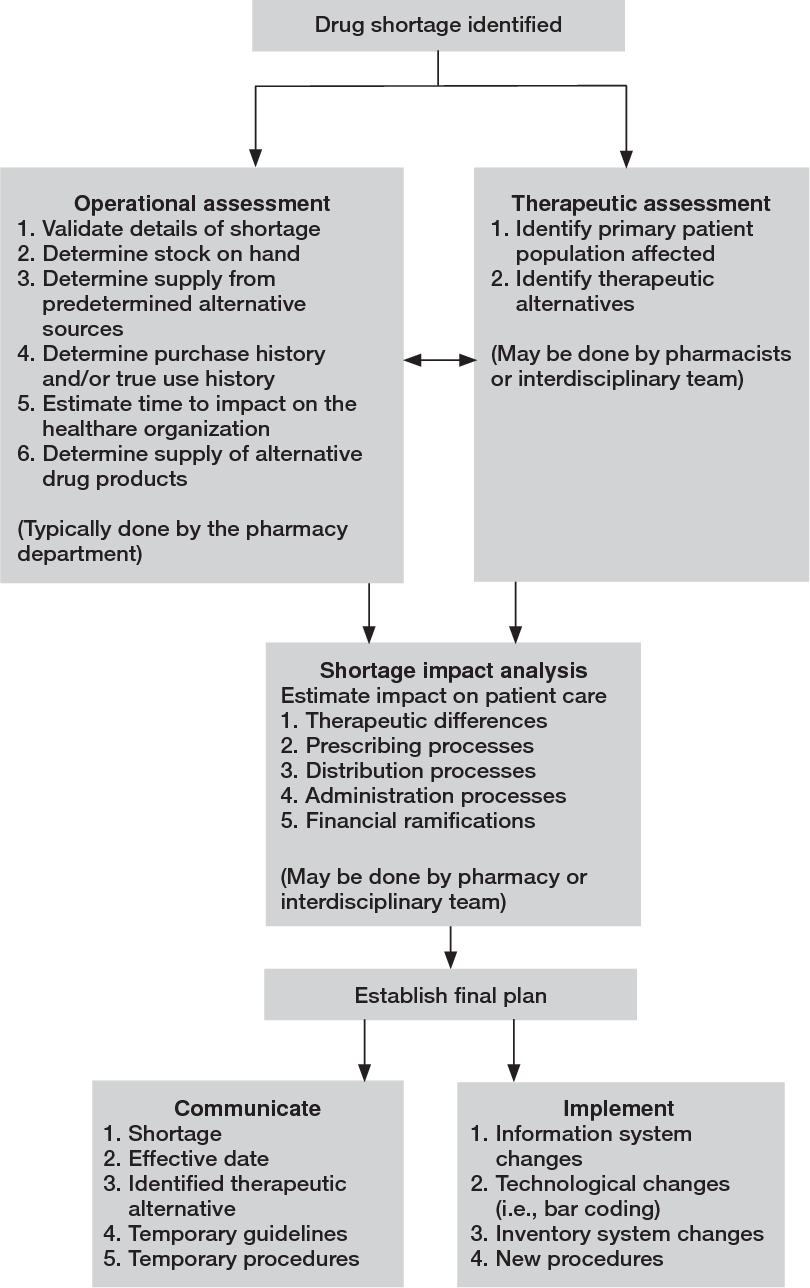 Figure 1 from ASHP guidelines on managing drug product