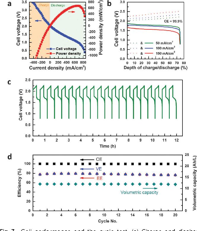 PDF] A zinc–iron redox-flow battery under $100 per kW h of