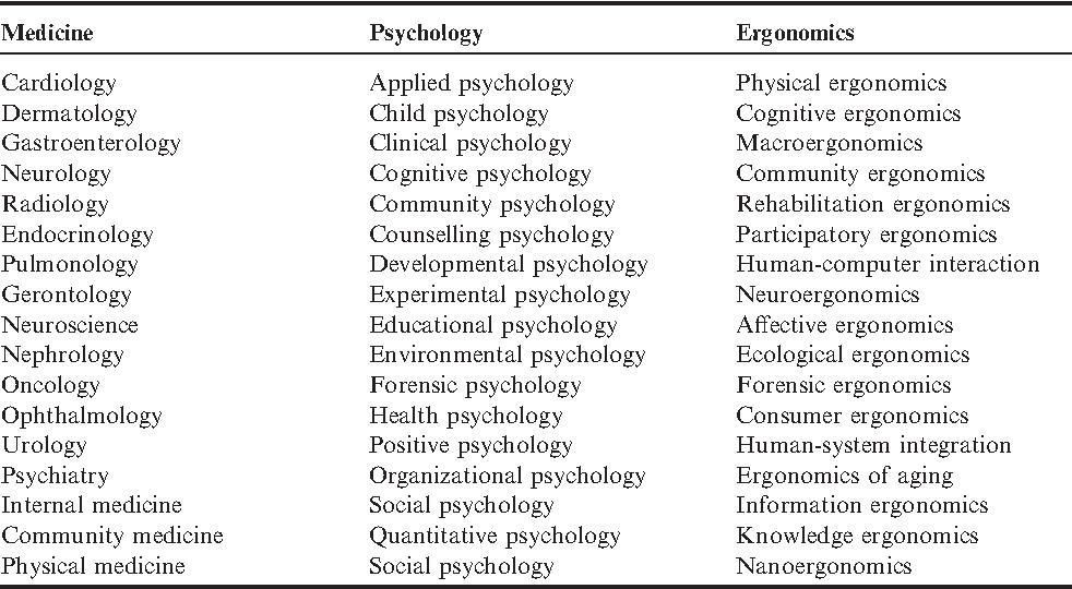 Parasuraman: Neuroergonomics: The Brain at Work