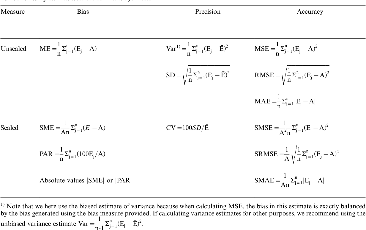 Table 1 from The concepts of bias, precision and accuracy