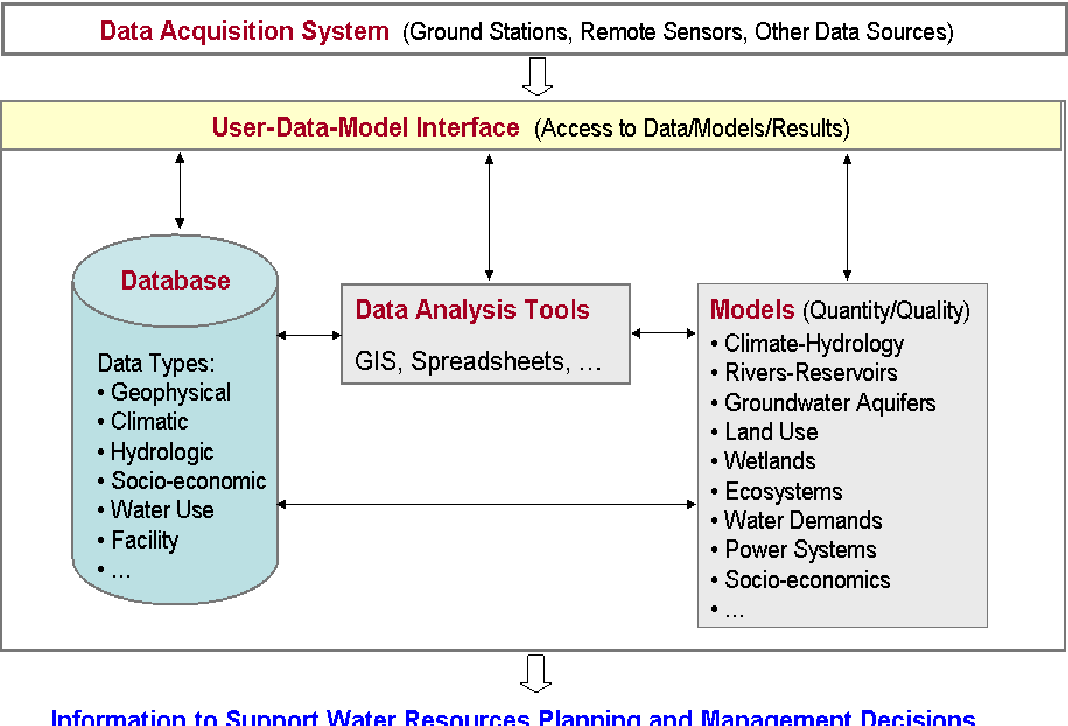 Decision support systems for integrated water resources