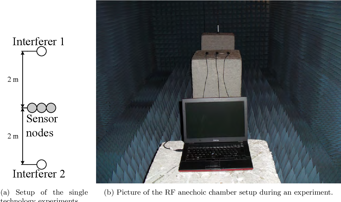 Effects, classification and mitigation of external interference in ...