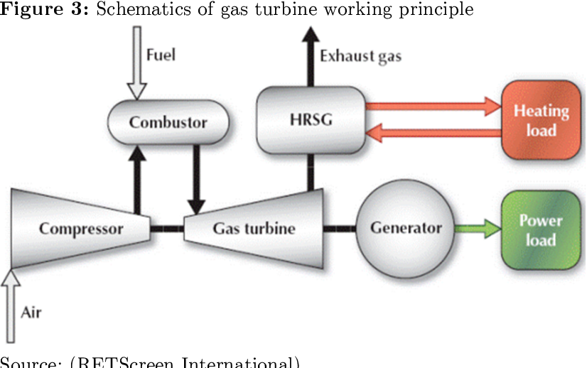 Figure 3 from Selection of a Combined Heat and Power (CHP