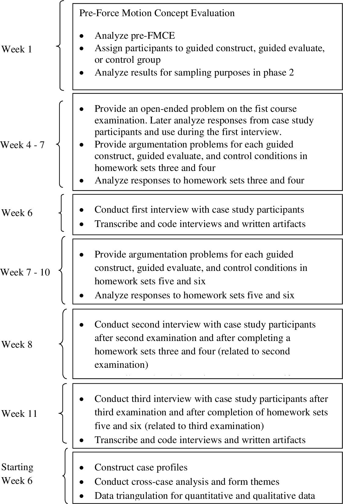 PDF] Relationships between undergraduates' argumentation