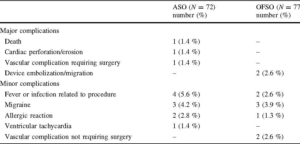Table 2 from Comparison of the Occlutech® Figulla® Septal